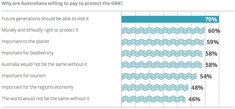Why are Australians willing to pay to protect the GBR