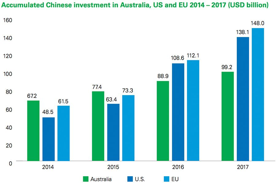 Accumulated Chinese investment in Australia, US and EU 2014 – 2017