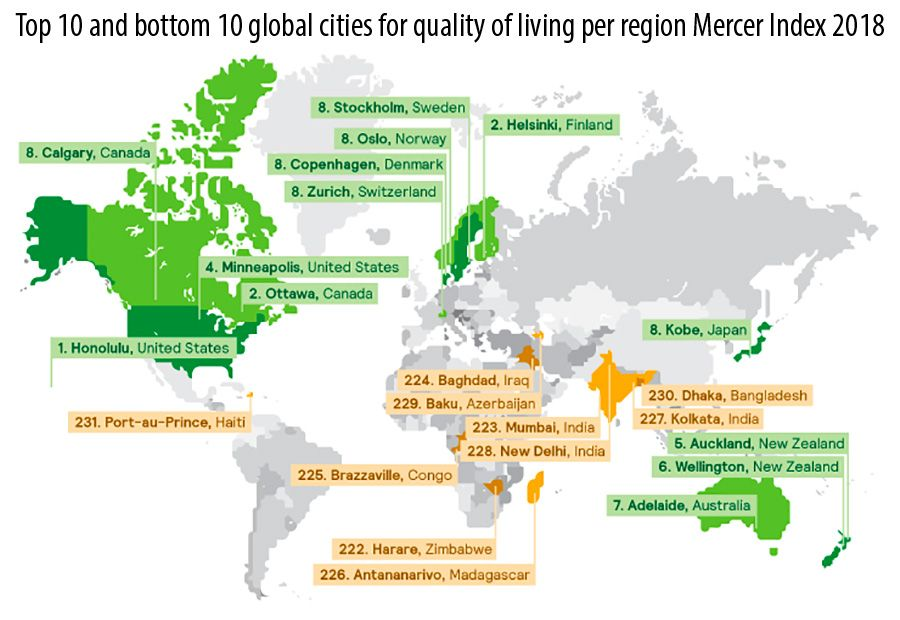 Top 10 and bottom 10 global cities for quality of living per region Mercer Index 2018