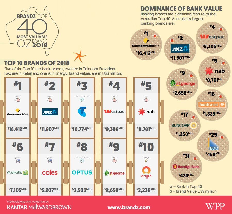 Brandz Top 40 most valuable OZ brands 2018