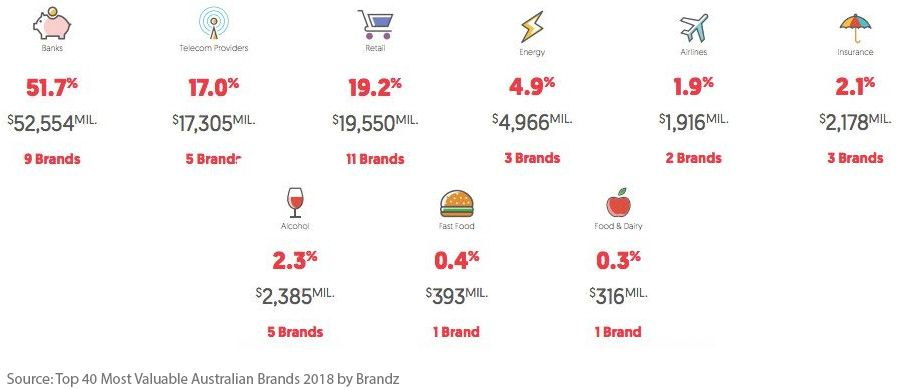 Australia Top 40 most valuable brands - breakdown by category