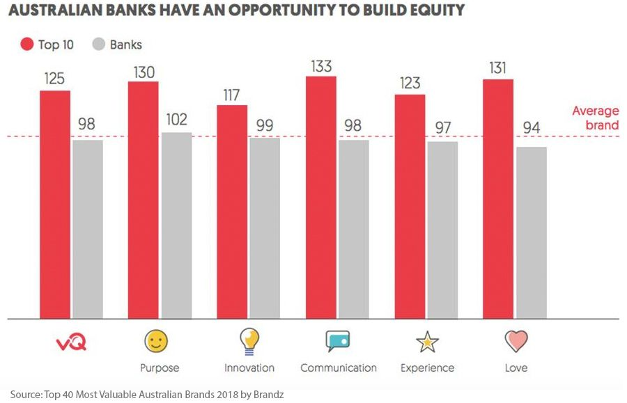 Australian banks have an opportunity to build equity