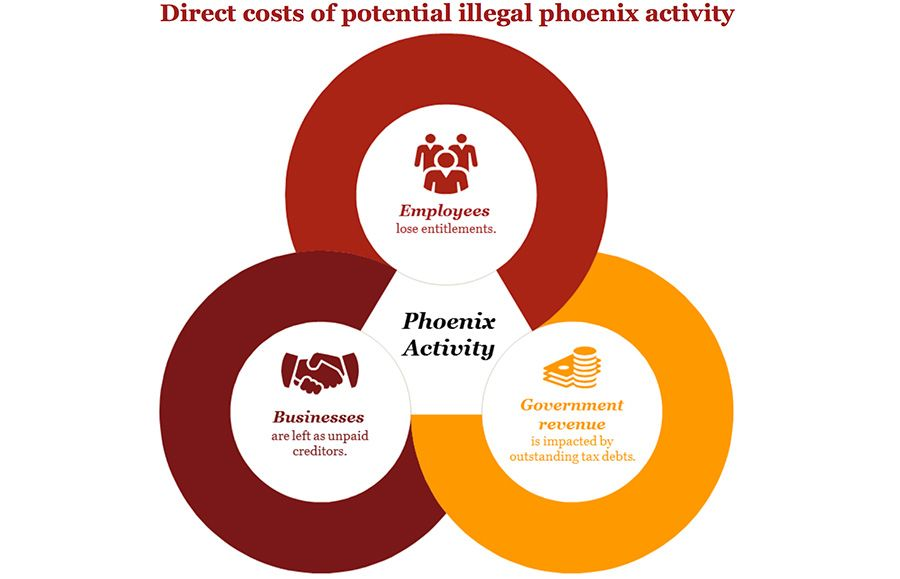 Direct costs of potentially illegal phoenix activity according to PwC