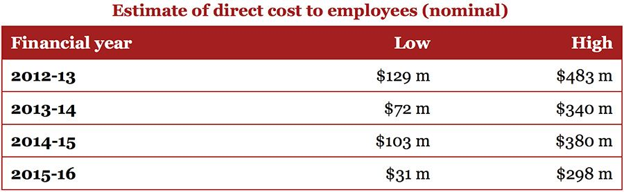 Nominal direct costs of Australia's $5 billion phoenixing bill according to PwC between 2012 and 2016