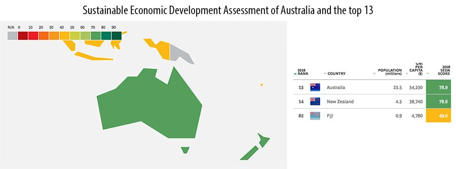 The Boston Consulting Group's Sustainable Economic Development Assessment of Australia and the top 13