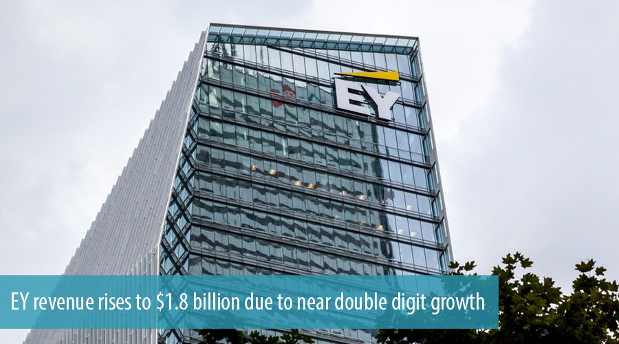 EY revenue rises to $1.8 billion due to near double digit growth