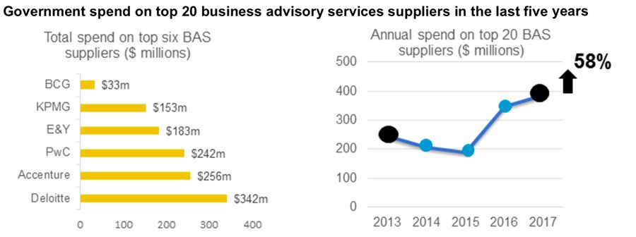 Government spend on top 20 business advisory services suppliers in the last five years
