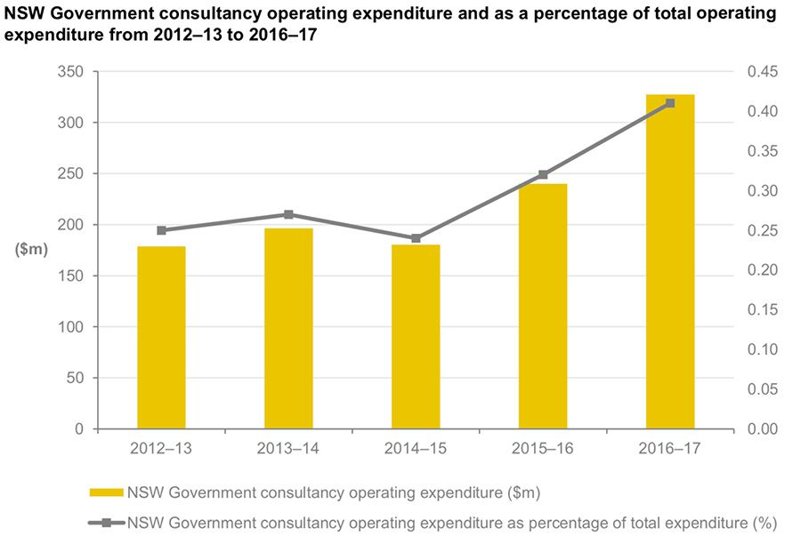 NSW Government consultancy operating expenditure and as a percentage of total operating expenditure from 2012–13 to 2016–17