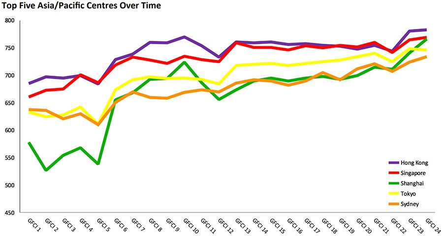Top Five Asia/Pacific Centres Over Time