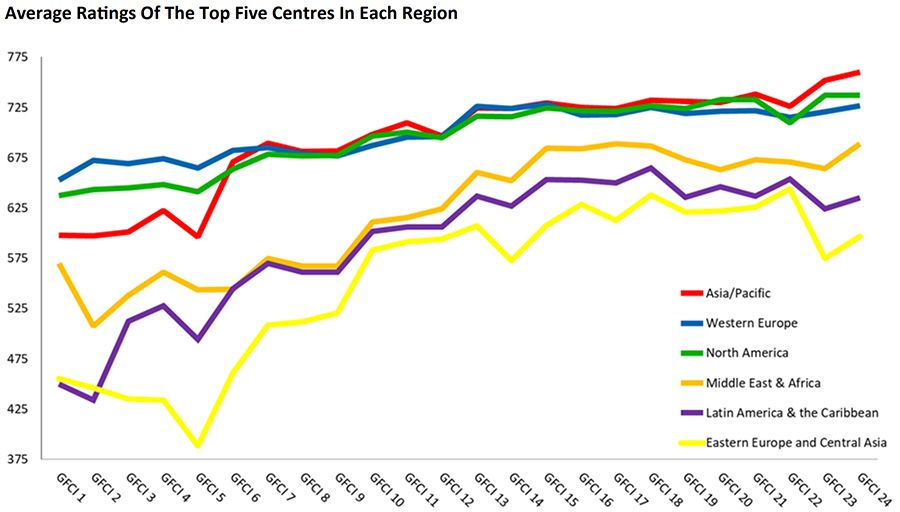 Average Ratings Of The Top Five Centres In Each Region