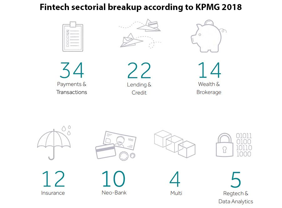 Fintech sectorial breakup according to KPMG 2018