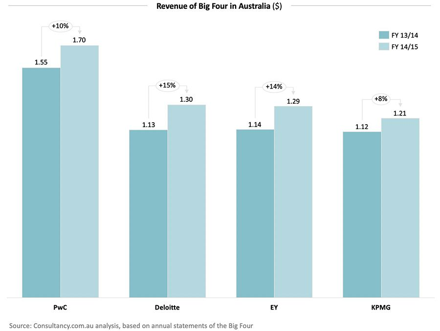 Revenue of Big Four in Australia ($)