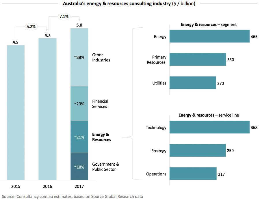 Australias energy & resources consulting industry