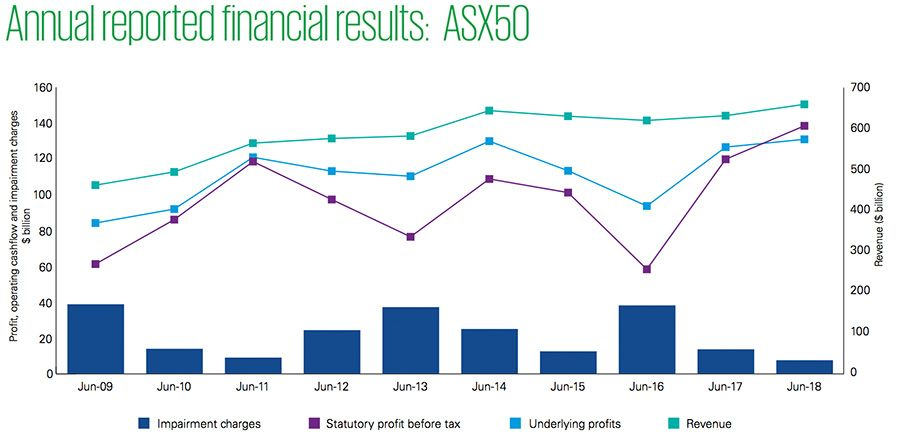 Performance of Australias ASX50 companies