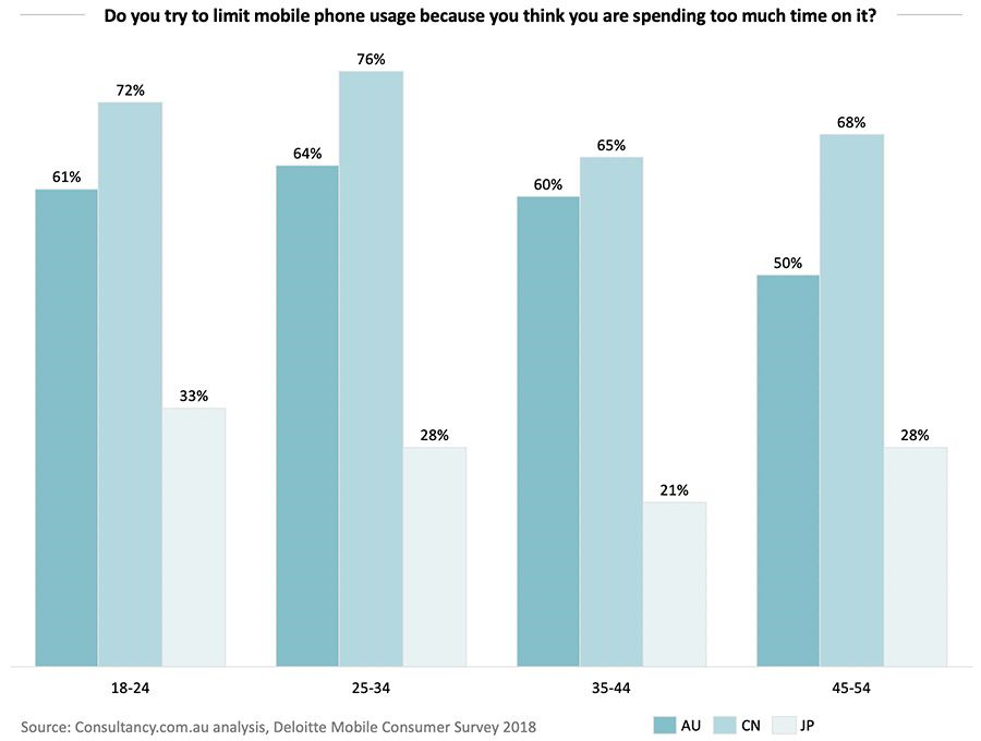 Do you try to limit mobile phone usage because you think you are spending too much time on it?