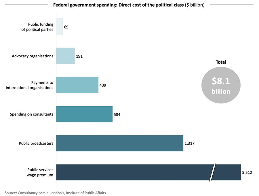 Federal government spending: Direct cost of the political class ($ billion)