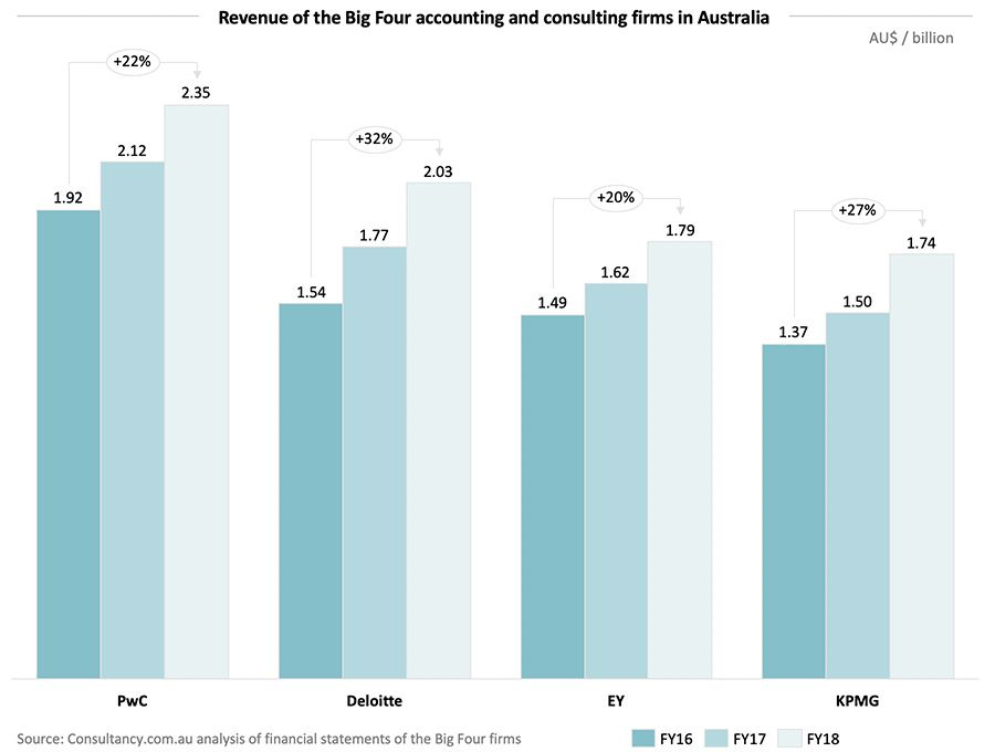 Revenue of the Big Four accounting and consulting firms in Australia