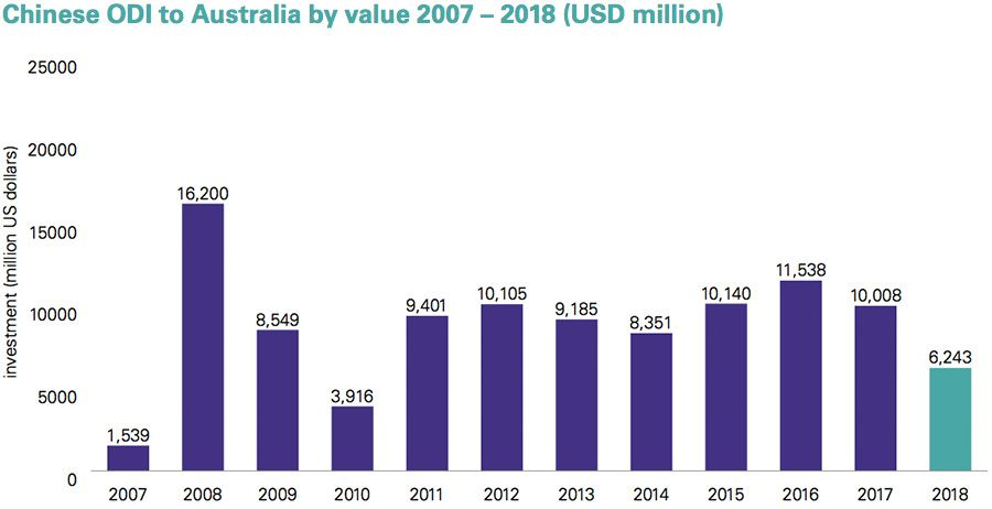Chinese investment into Australia - 2007 to 2018