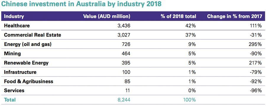 2018 Chinese investment into Australia by sector