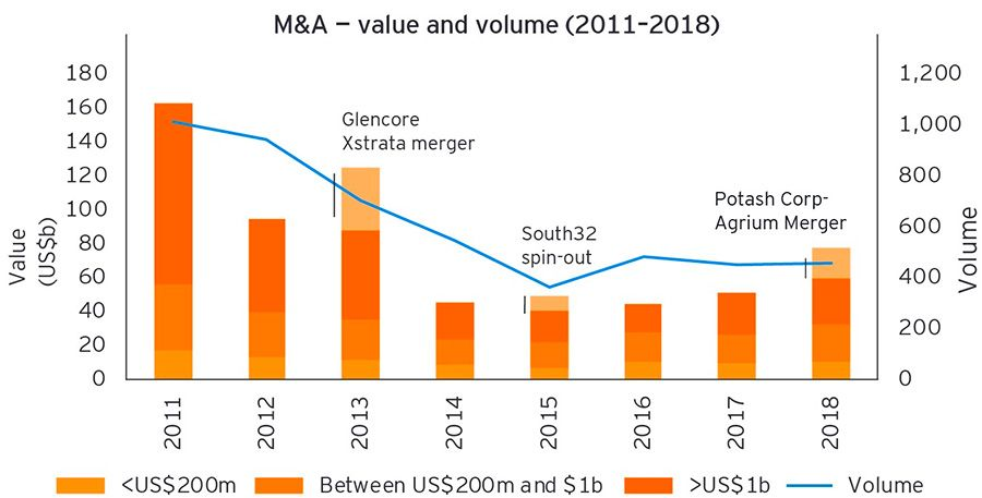 M&A Value & Volume (2011-2018)