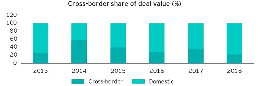 Cross-border share of deal value (%)