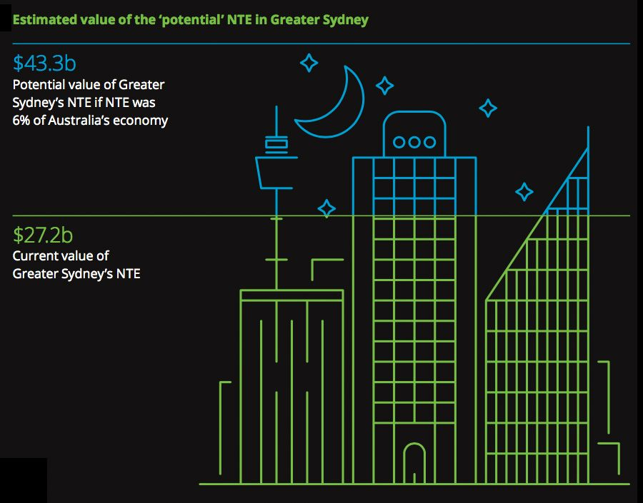 Estimated value of the potential NTE in Greater Sydney