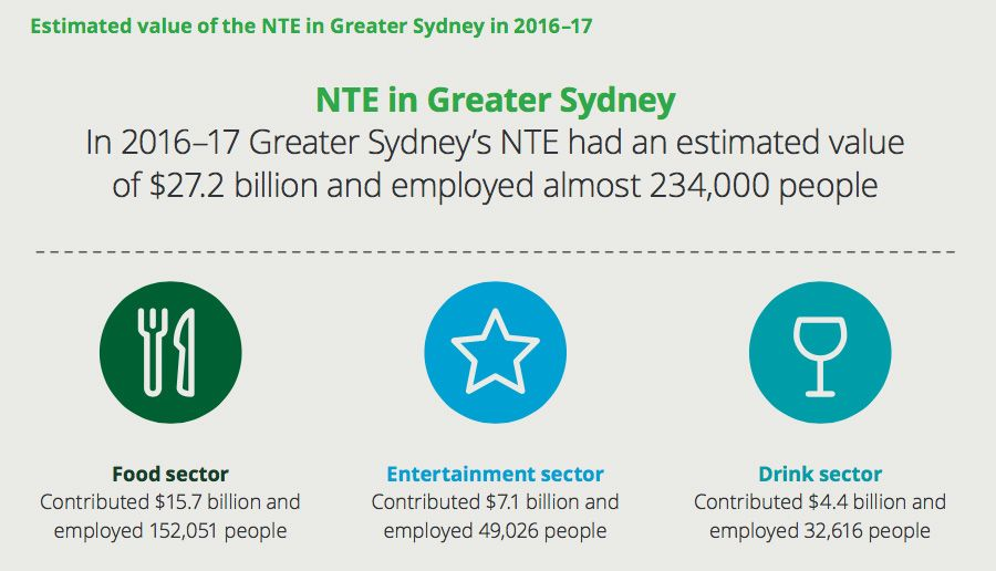 Estimated value of the NTE in Greater Sydney in 2016-17