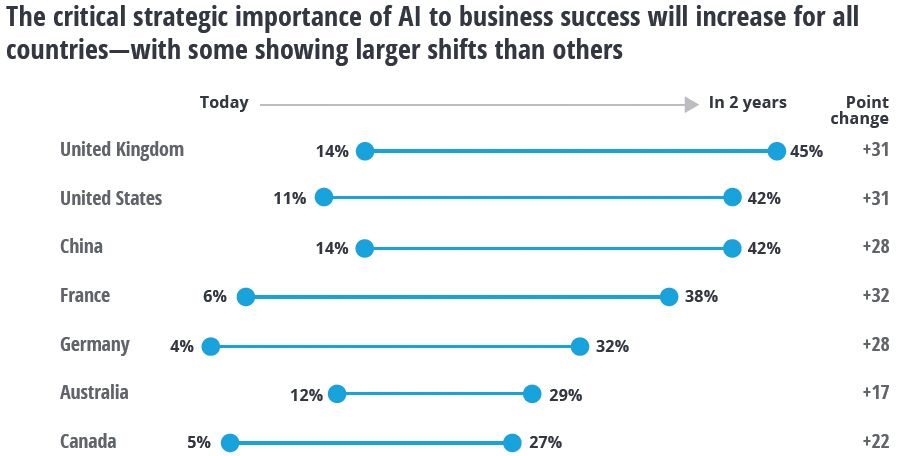 Confidence in AI's value