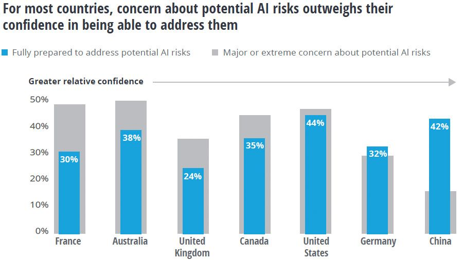 Concern about AI risks