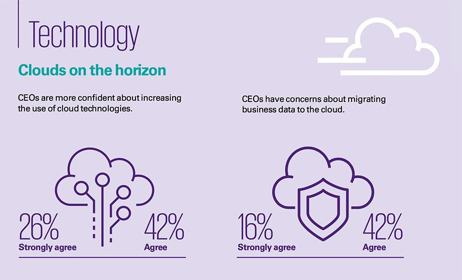 KPMG - Cloud on the horizon