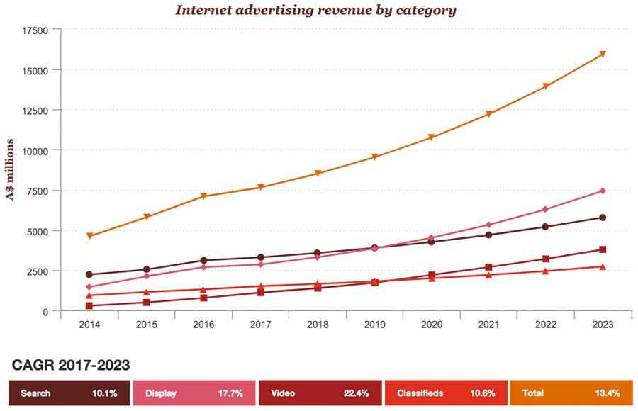 Internet advertising revenue by category