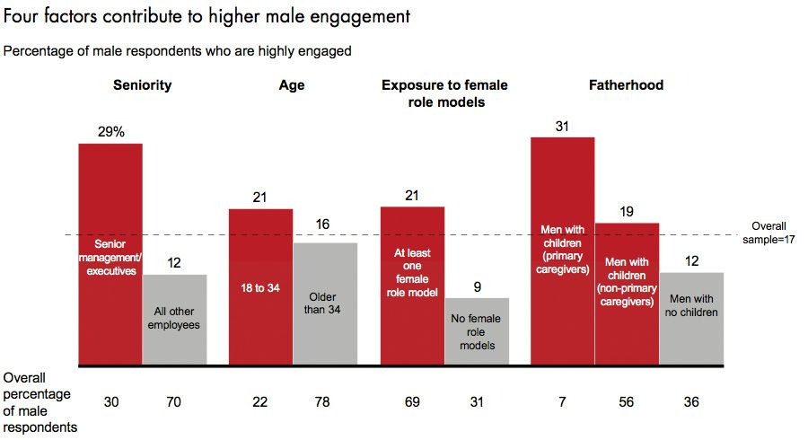 Four factors contribute to higher male engagement