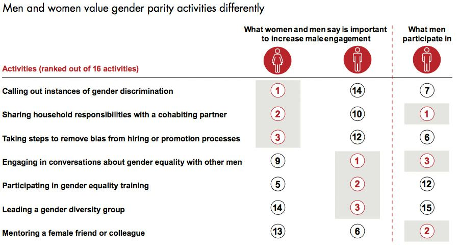 Men and women value gender parity activities differently