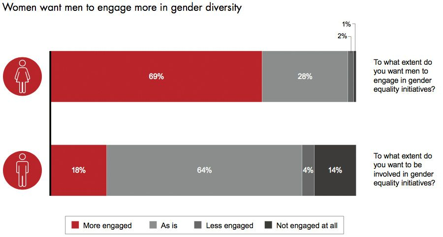 Women want men to engage more in gender diversity