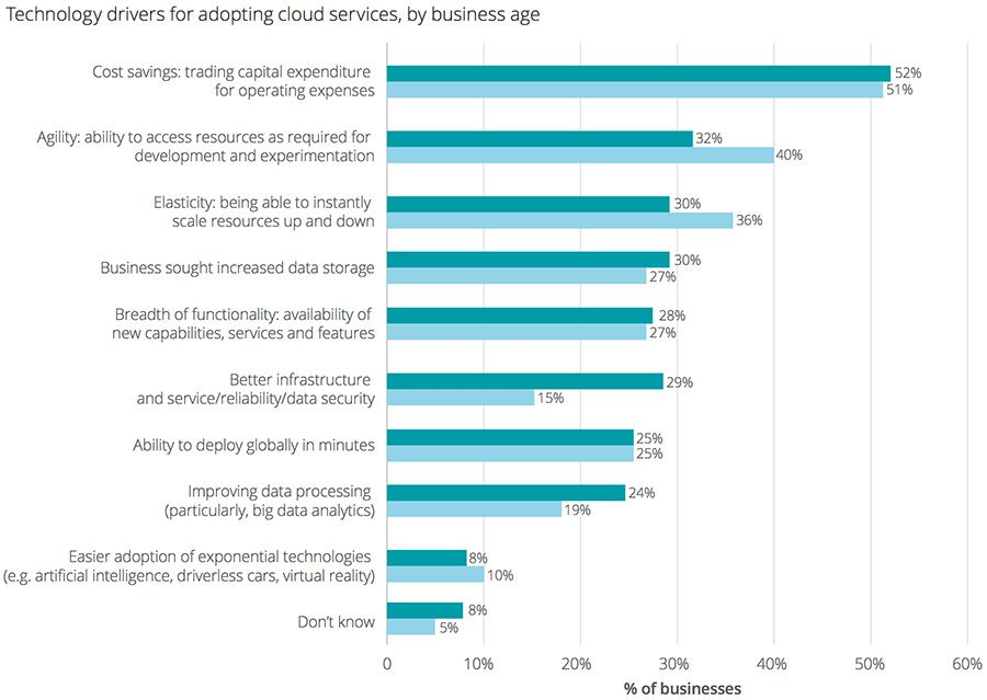 Technology drivers for adopting cloud services, by business age