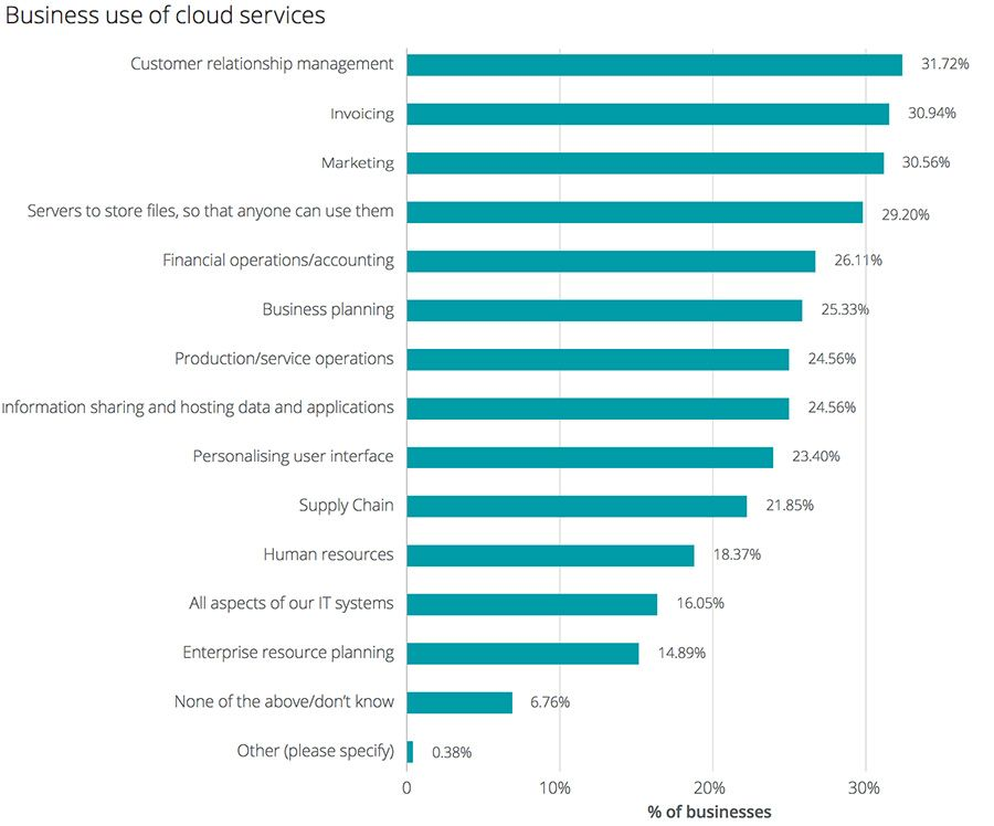 Business use of cloud services