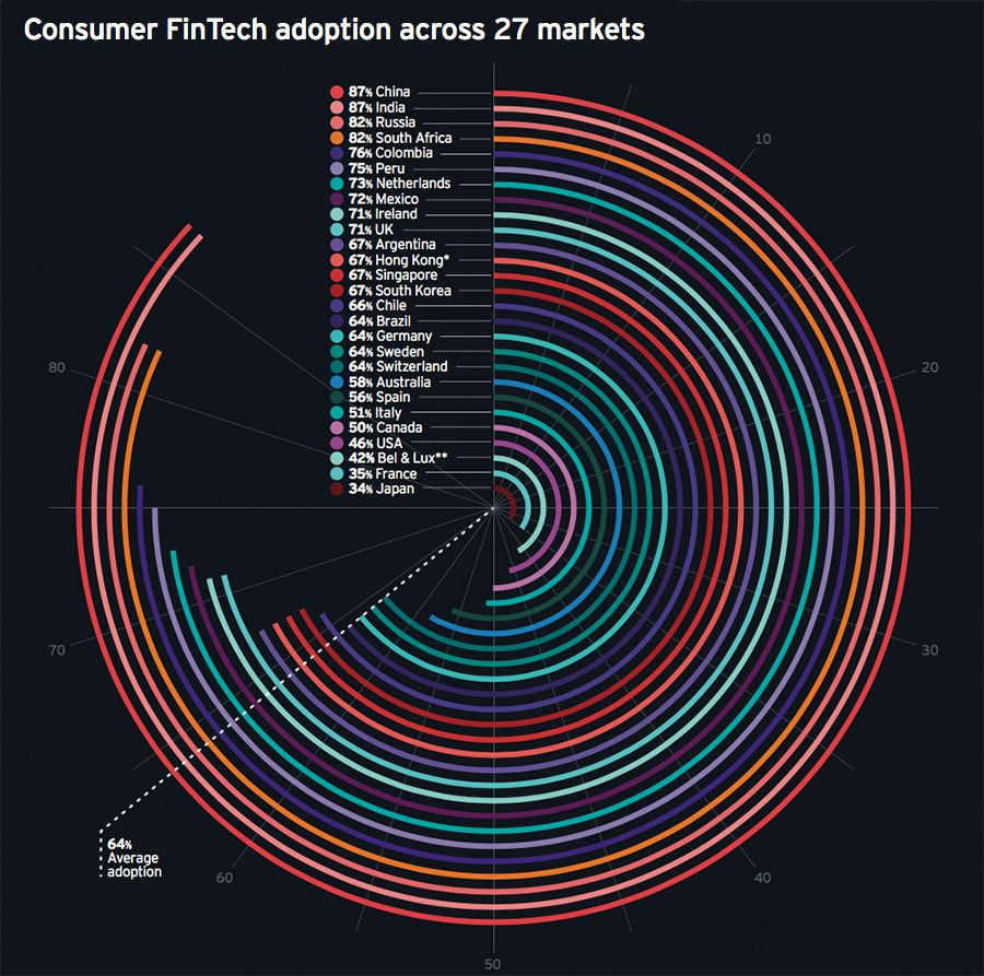 Consumer FinTech adoption across 27 markets
