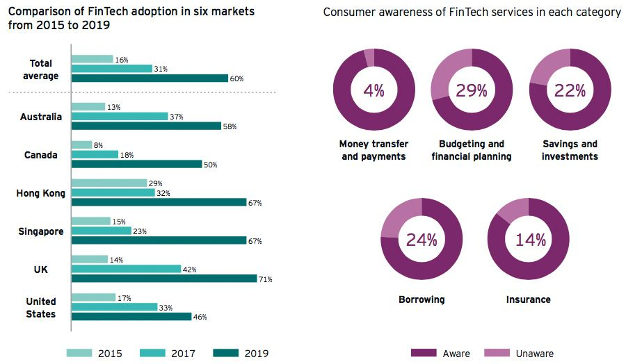 Comparison of FinTech adoption in six markets from 2015 to 2019