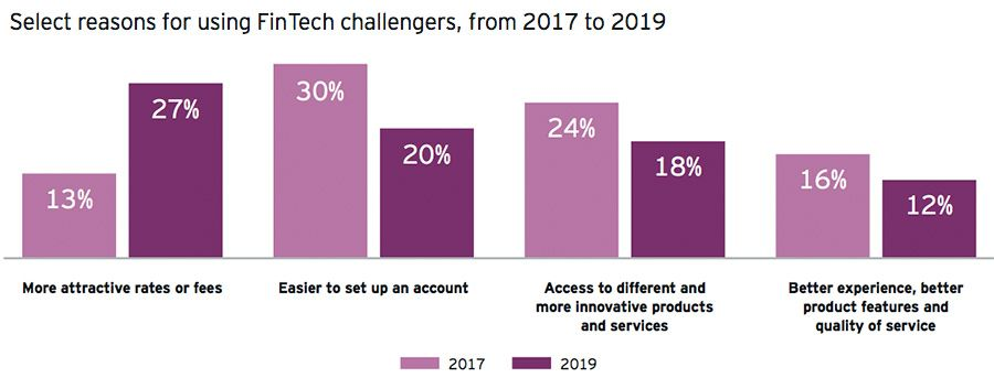 Select reasons for using FinTech challengers, from 2017 to 2019