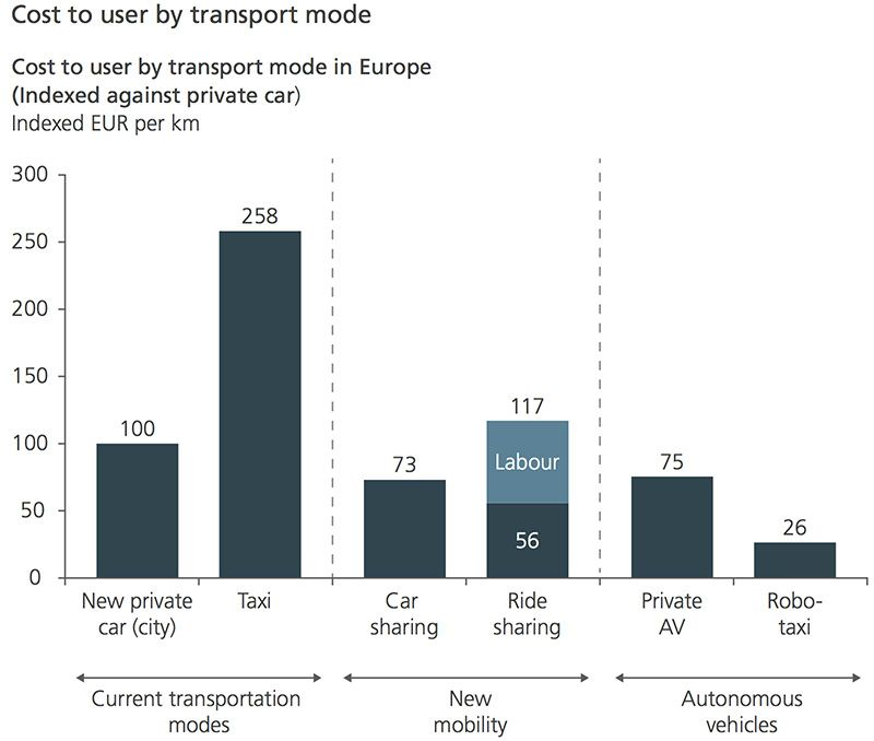 Cost to user by transport mode
