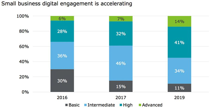 Small business digital engagement is accelerating