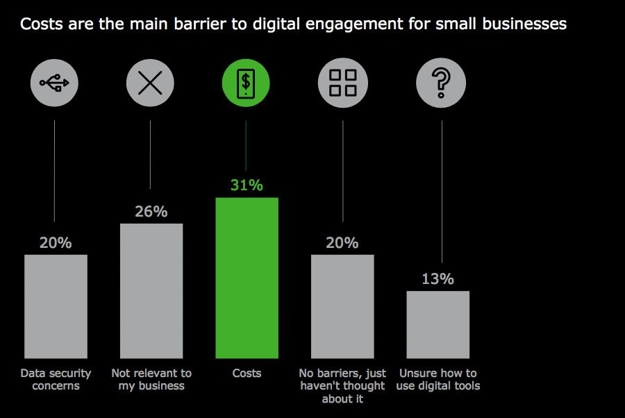 Costs are the main barrier to digital engagement for small businesses