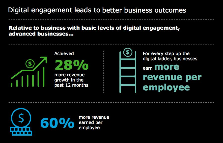 Digital engagement leads to better business outcomes
