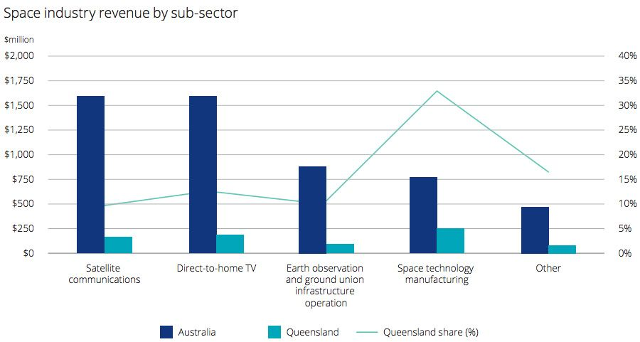 Space industry revenue by sub-sector