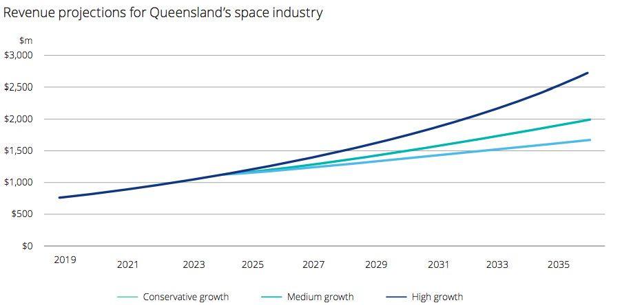 Revenue projections for Queensland's space industry