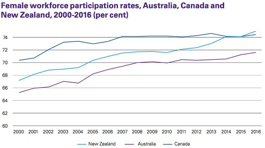 Female workforce participation rates, Australia, Canada and New Zealand, 2000-2016