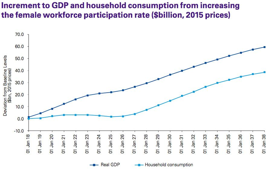 Increment to GDP and household consumption from increasing the female workforce participation rate