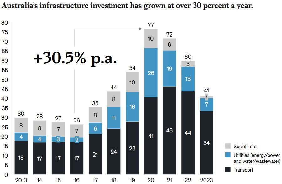 Growth in Australia's infrastructure investment