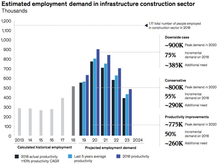 Estimated employment demand in infrastructure construction sector