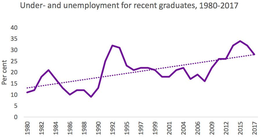 Unemployment for recent graduates, 1980-2017